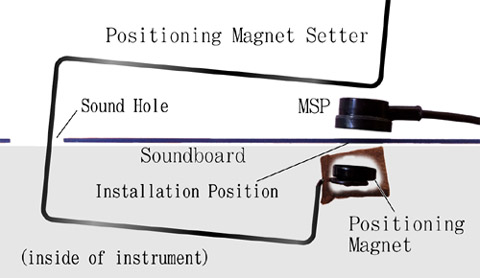 For acoustic guitar. How to install Positioning Magnet by Positioning Magnet Setter.